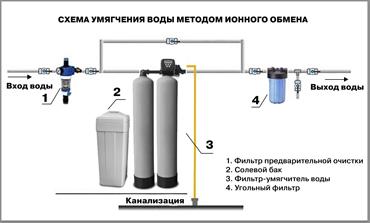 Обезжелезивание воды - фильтры обезжелезиватели в Санкт