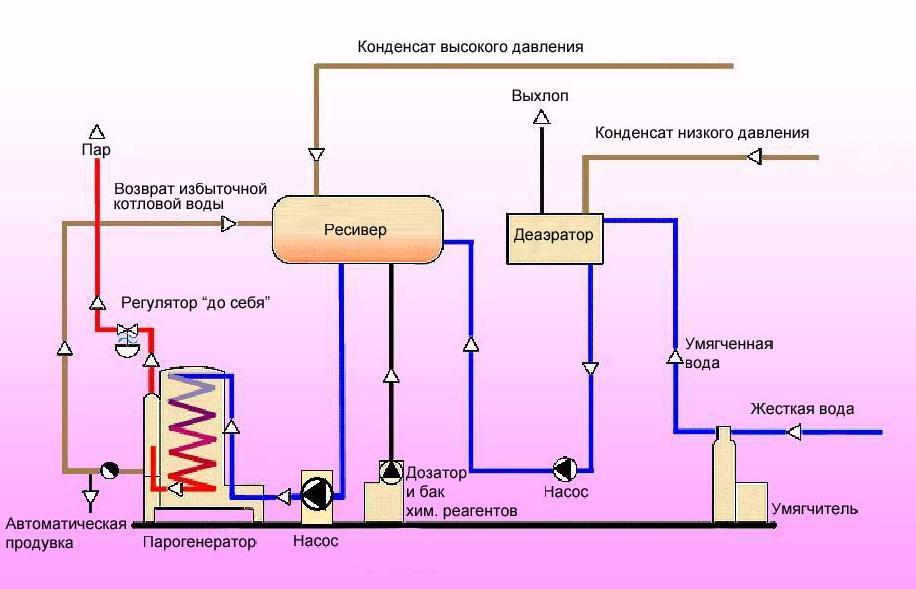 Схема работы парогенератора в