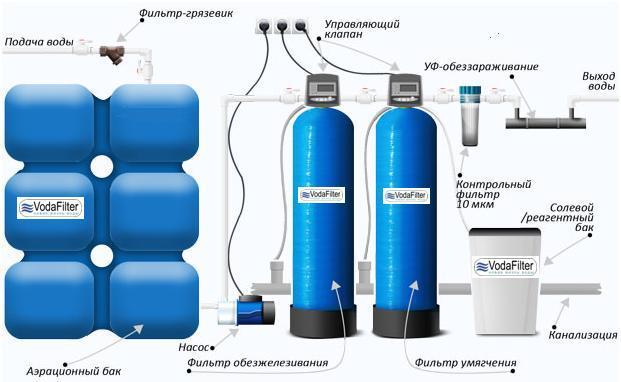 Фильтры для очистки воды из скважин
