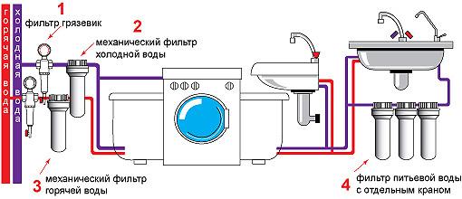 Схема установки фильтров для очистки воды в квартире