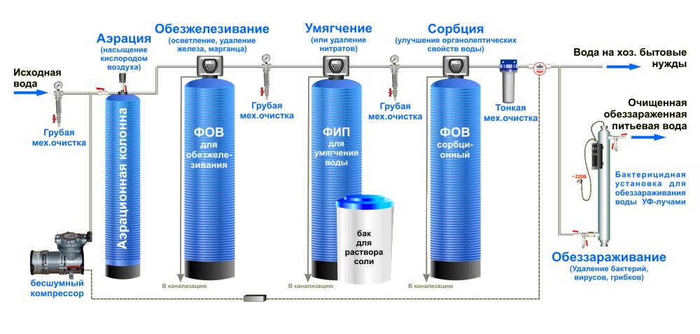 схем очистки воды