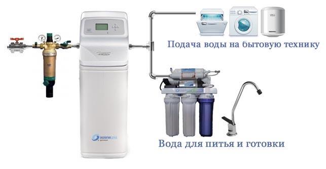 Технологическая схема очистки
