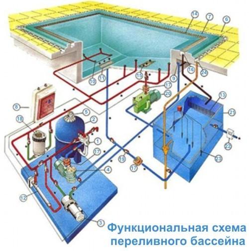 Водоподготовка бассейнов