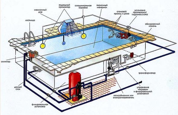 Водоподготовка бассейнов вакансии
