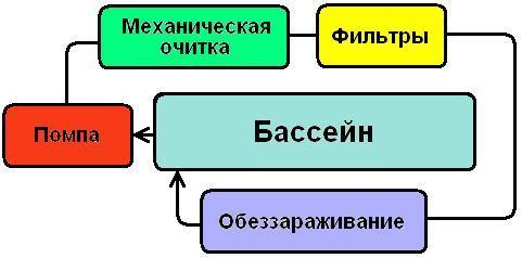 Водоподготовка бассейна